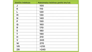 Padangų apkrovos indeksai